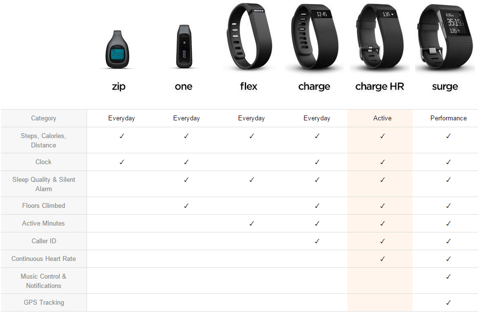 Activity Trackers : Fitbit Charge HR review